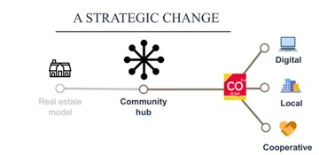 Co-Roma digital community platform